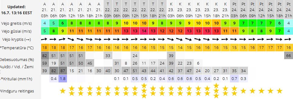 Vėjo prognozė Svencelėje